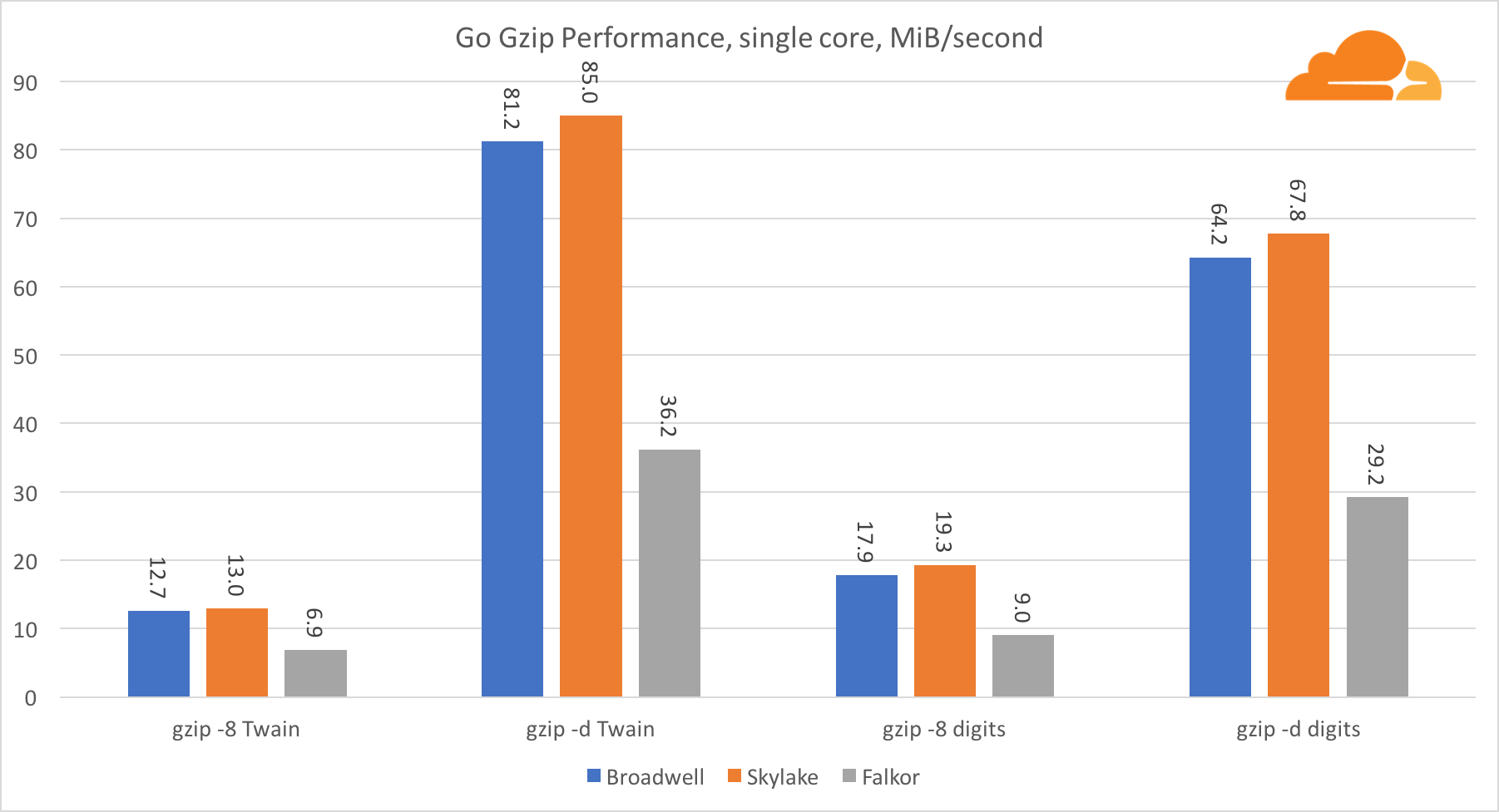 ARM Takes Wing: Qualcomm vs  Intel CPU comparison