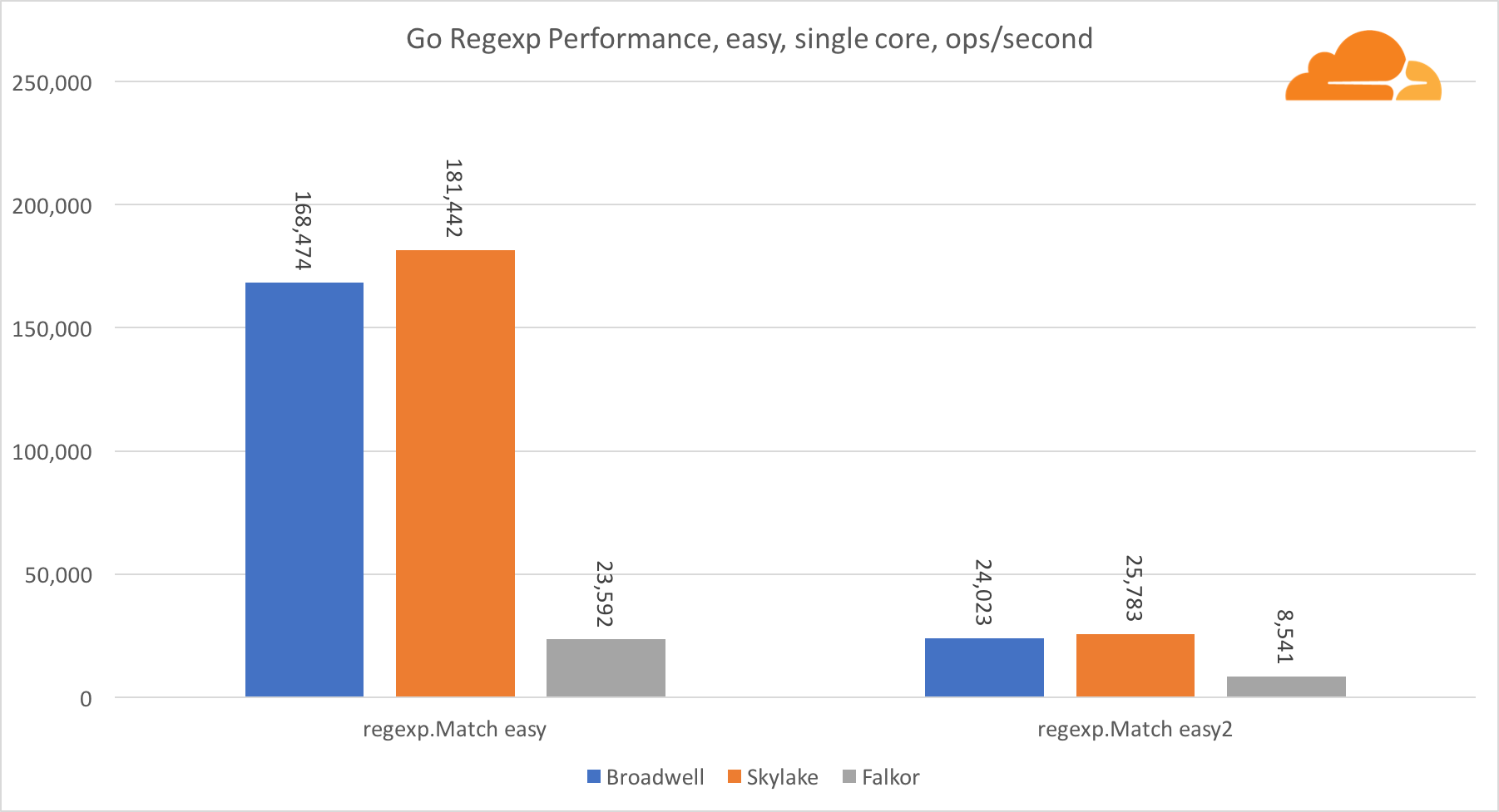 ARM Takes Wing: Qualcomm vs  Intel CPU comparison