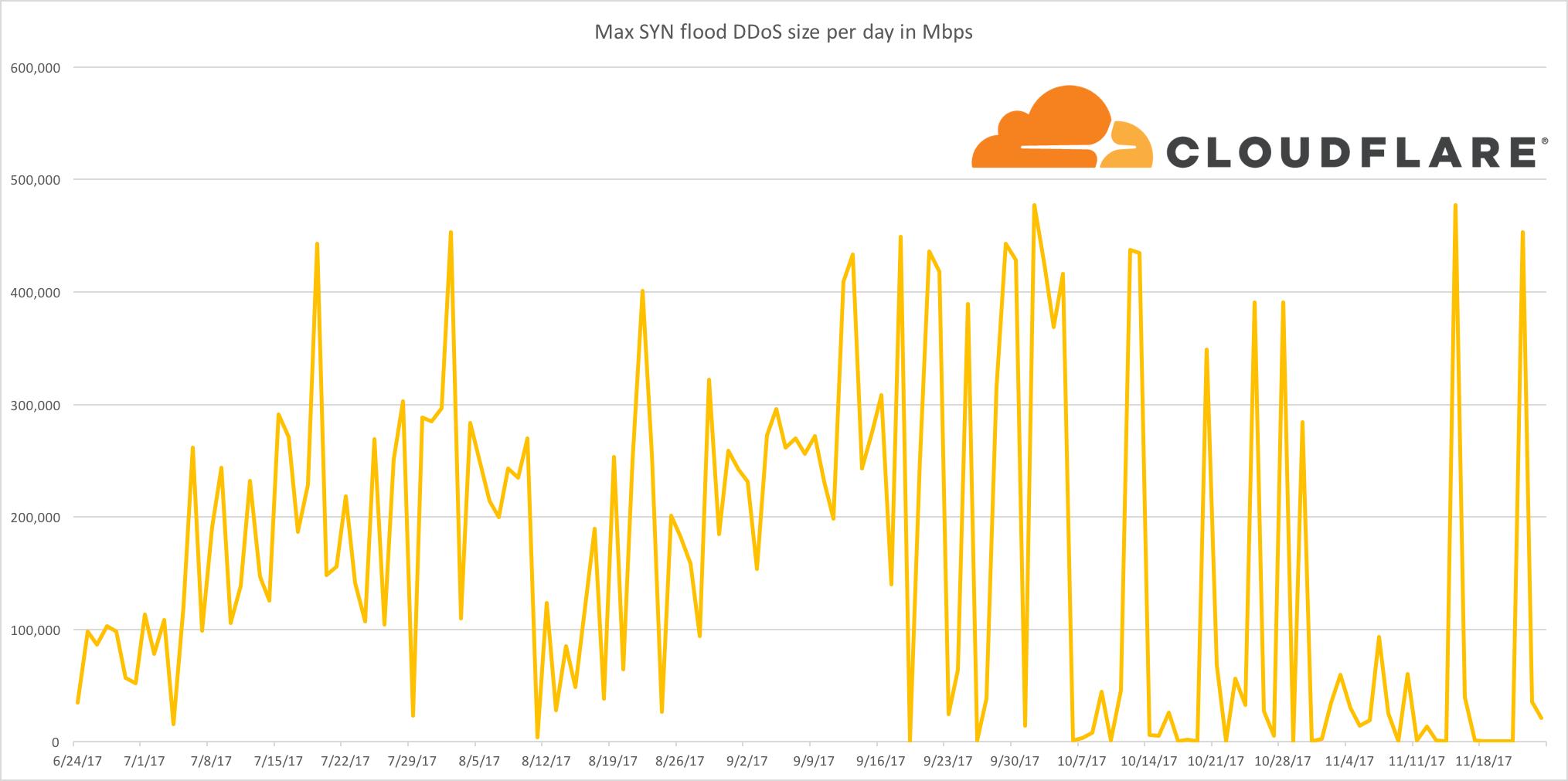 Cloudflare Reports Massive Slowdown in Network Level DDoS Attacks