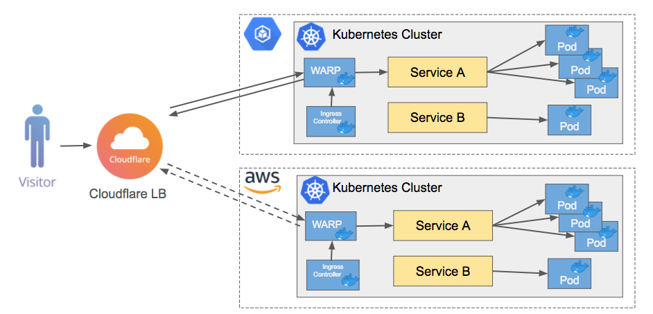 Introducing the Cloudflare Warp Ingress Controller for Kubernetes