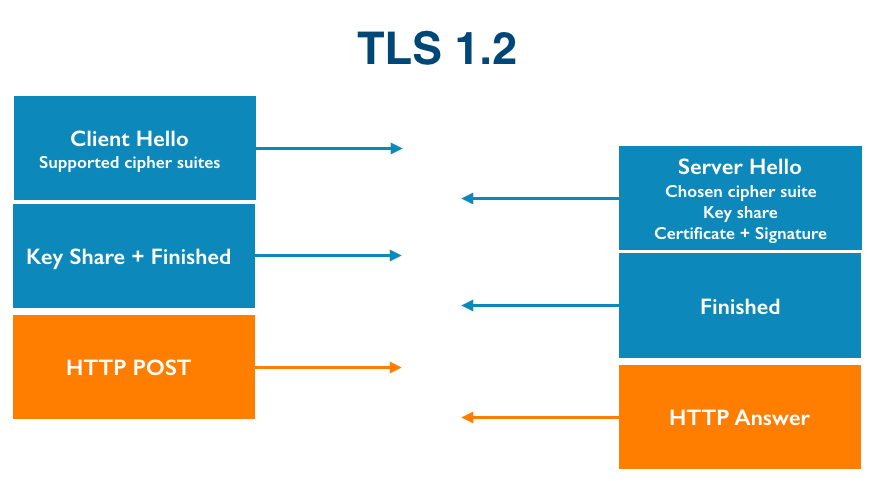 TLS 1.3 is going to save us all, and other reasons why IoT is still insecure