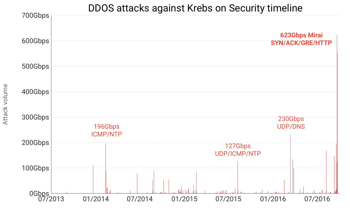 Inside the infamous Mirai IoT Botnet: A Retrospective Analysis