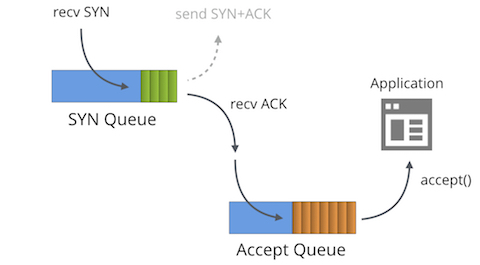 SYN packet handling in the wild