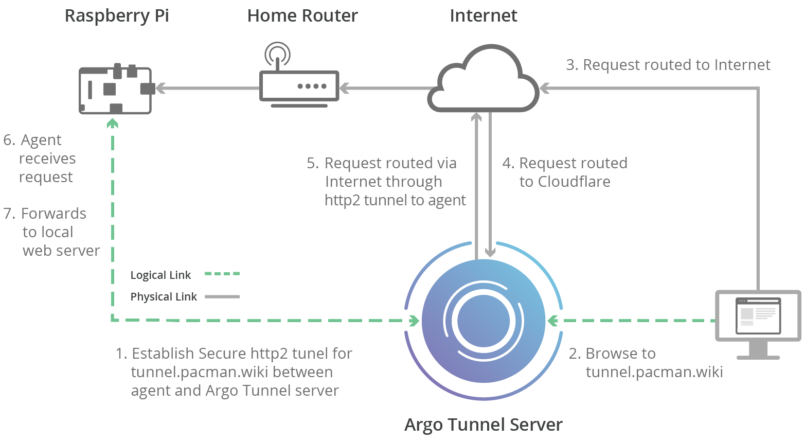 Cloudflare Argo Tunnel with Rust+Raspberry Pi