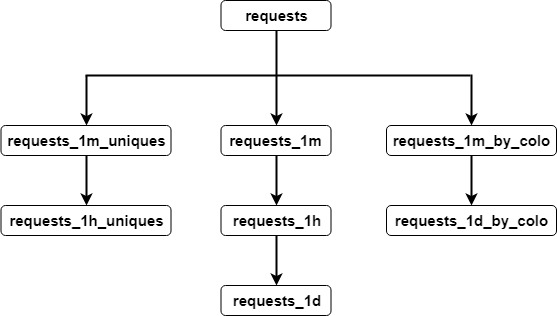 HTTP Analytics for 6M requests per second using ClickHouse