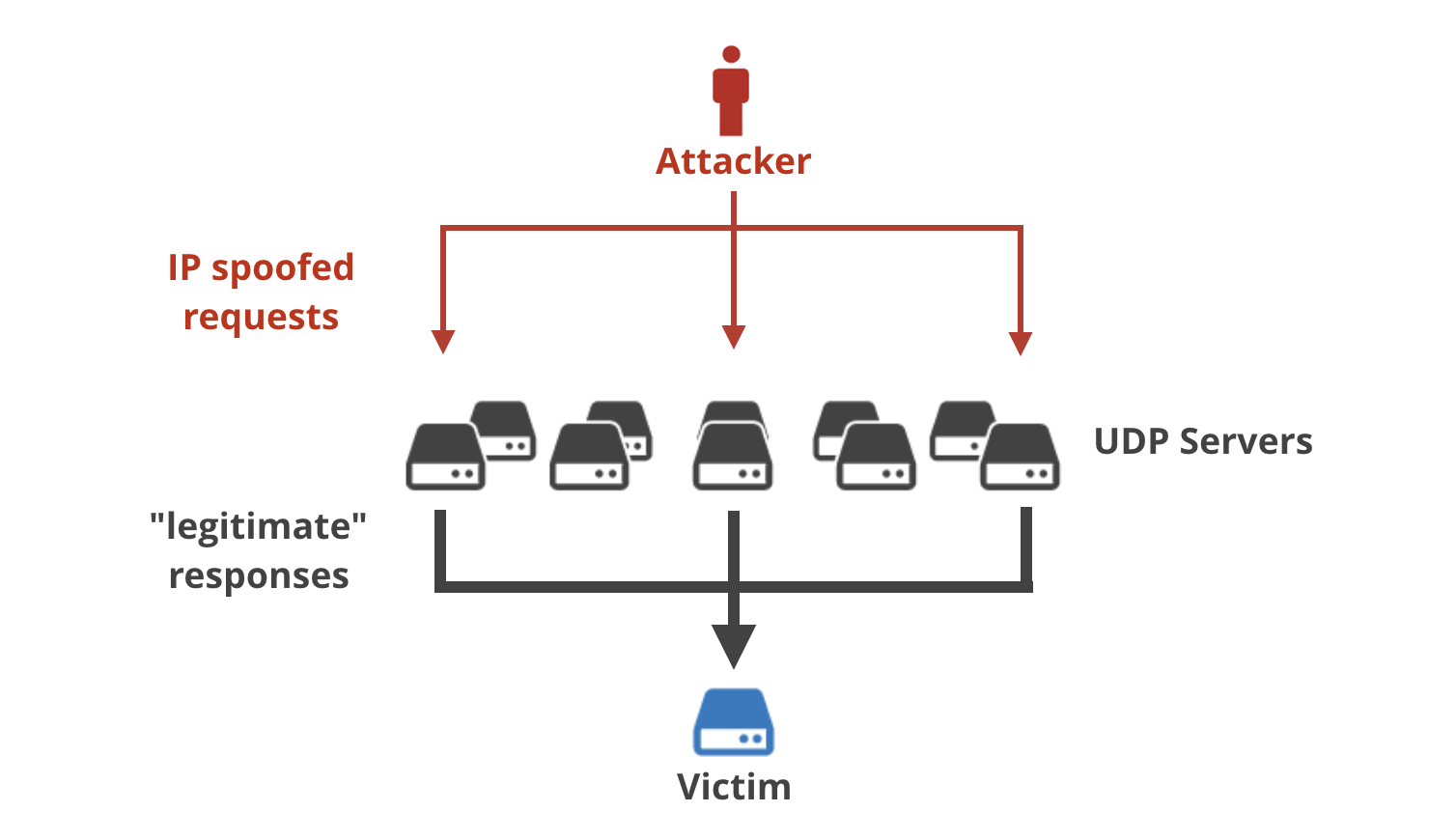 The real cause of large DDoS - IP Spoofing