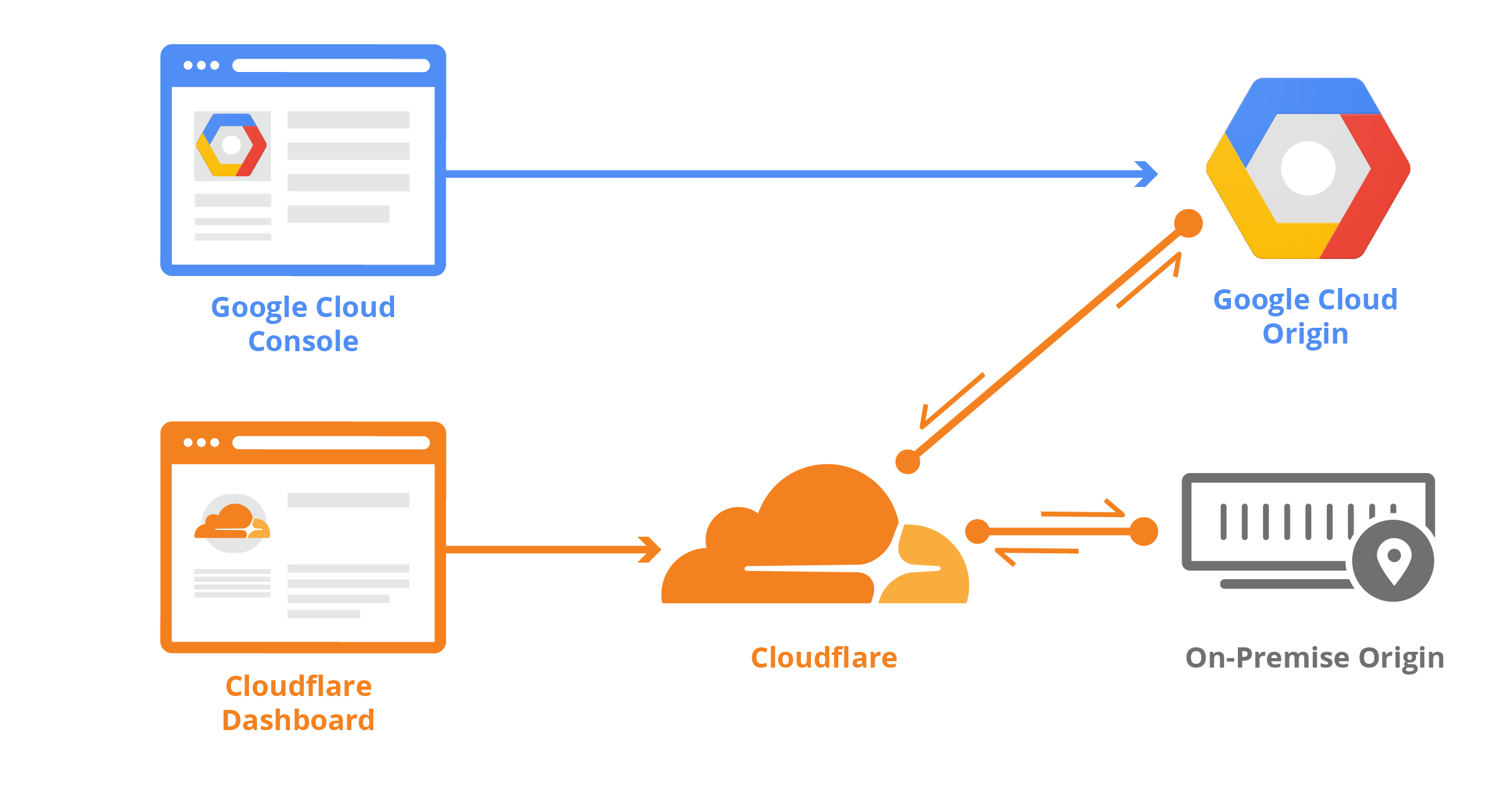 Getting started with Terraform and Cloudflare (Part 1 of 2)