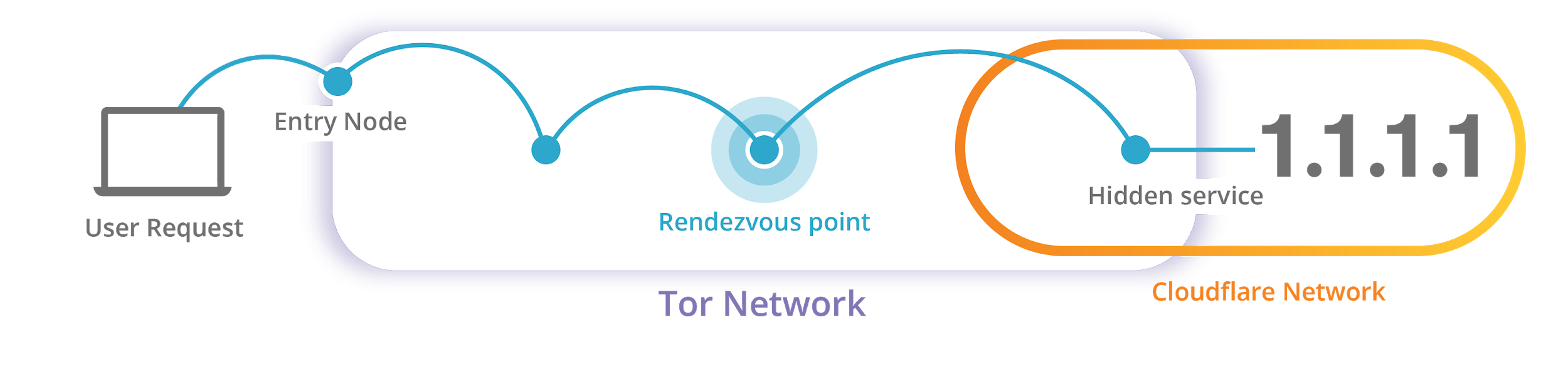 Introducing DNS Resolver for Tor