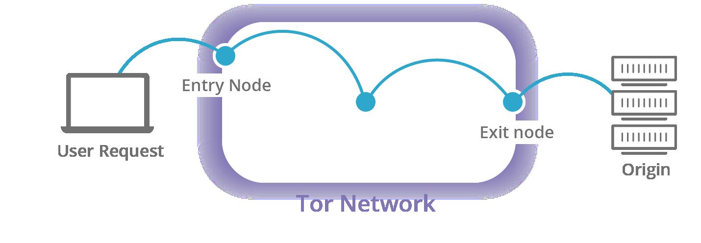 exit-node