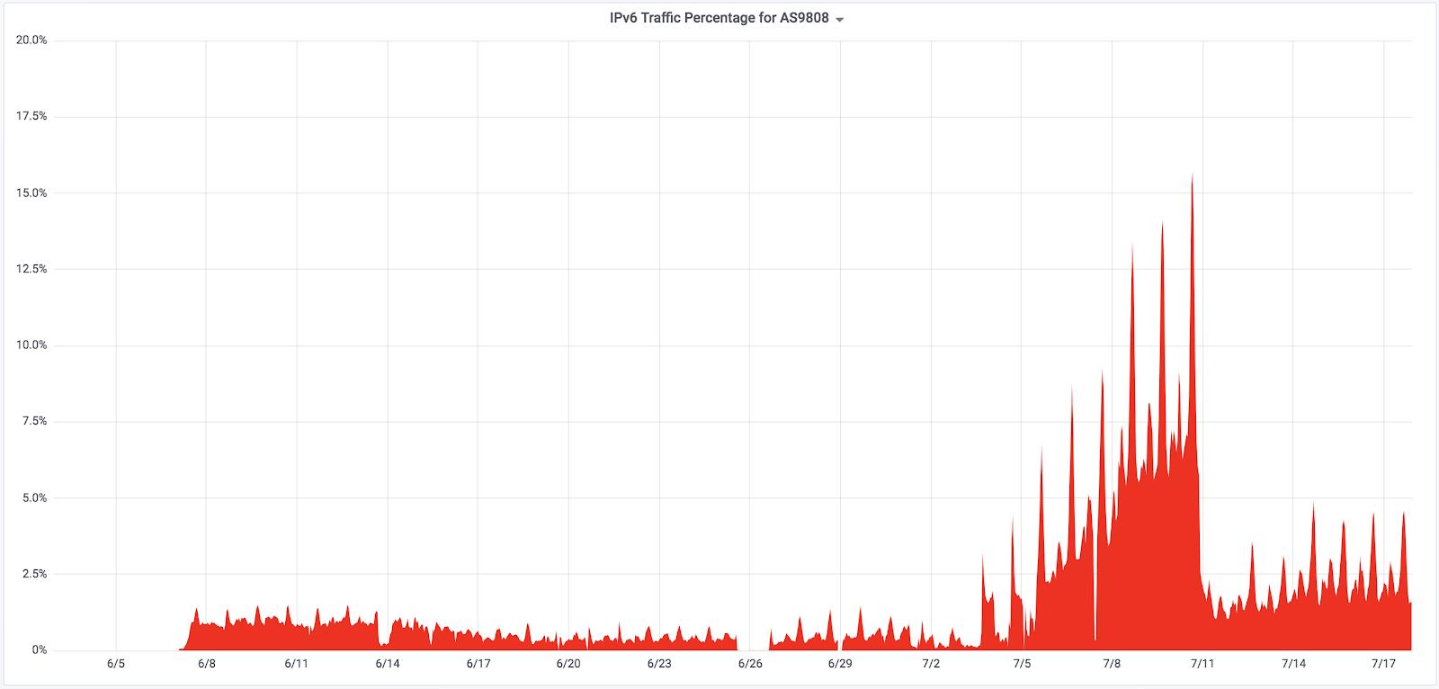 AS9808-IPv6-Stats