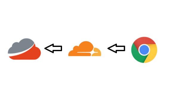 Proxying traffic to Report URI with Cloudflare Workers