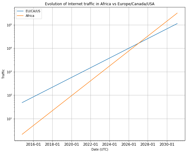 Evolution traffic from Africa vs Europe/Canada/USA