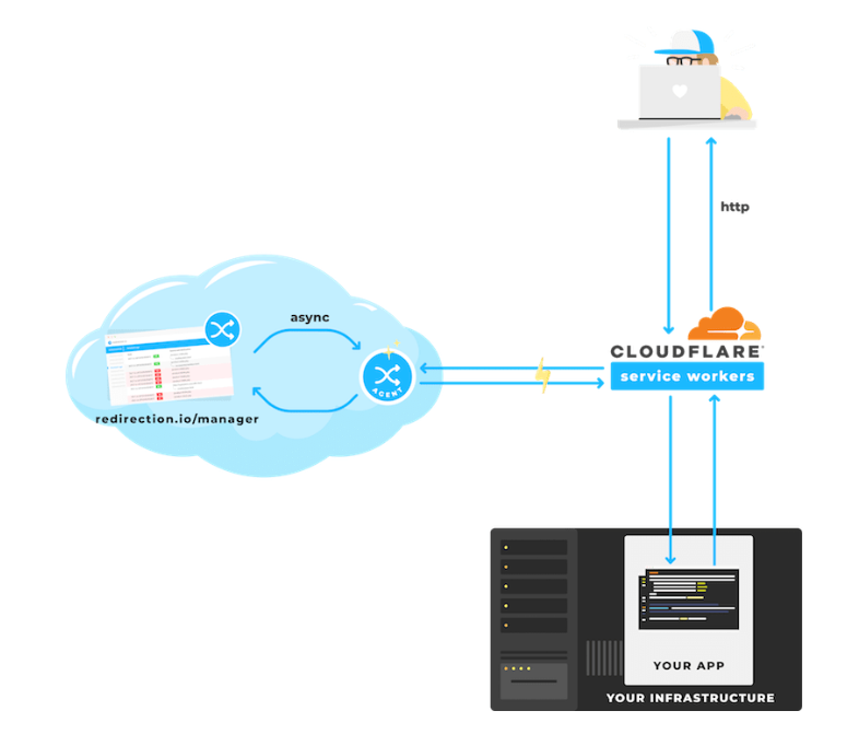 Integrating redirection io with Cloudflare Workers
