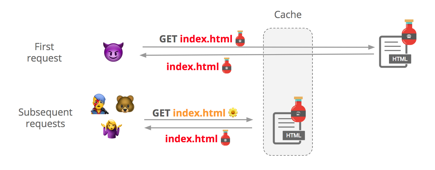How a cache poisoning attack works
