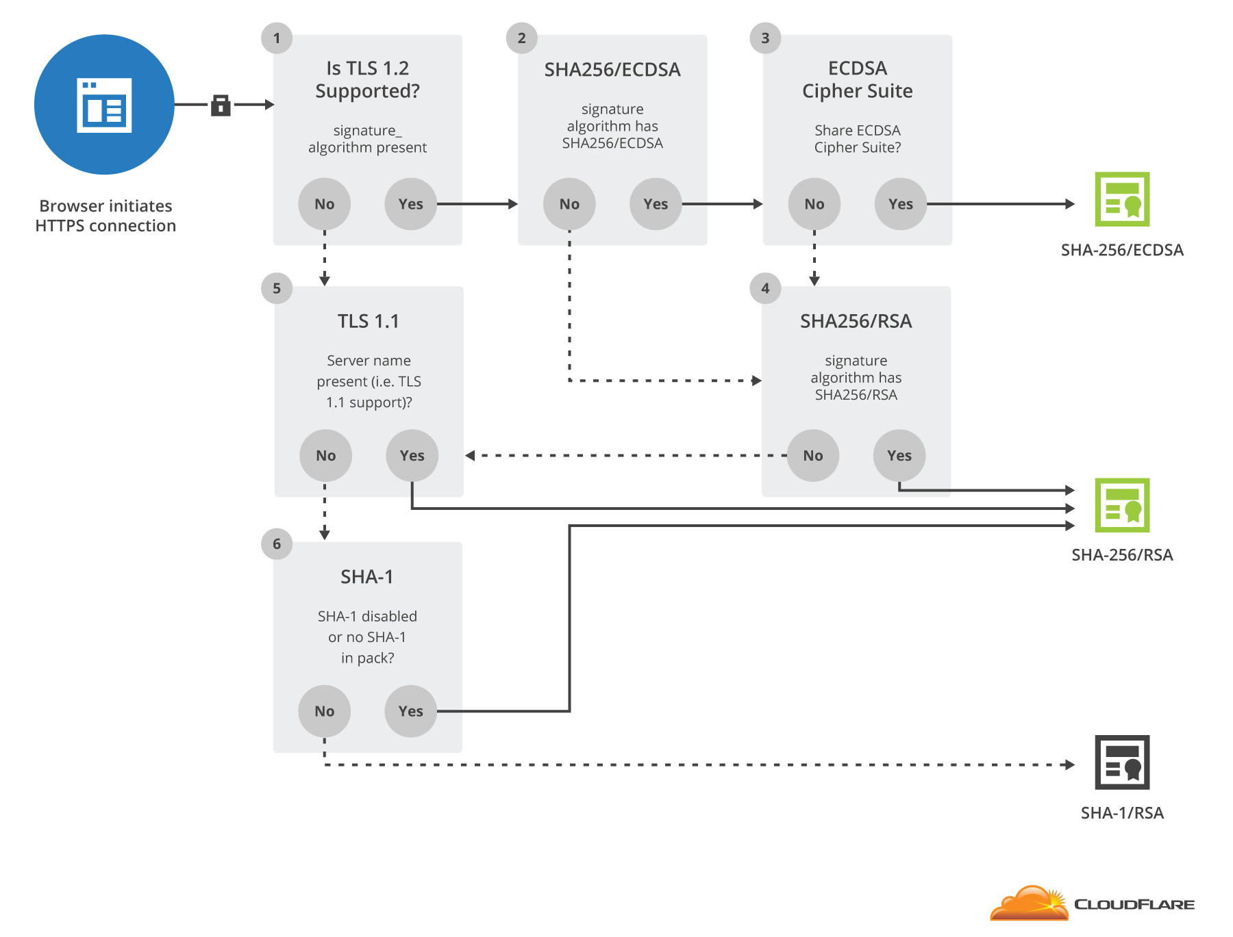 certificate tls optimization logic browser behind technical left paid plans