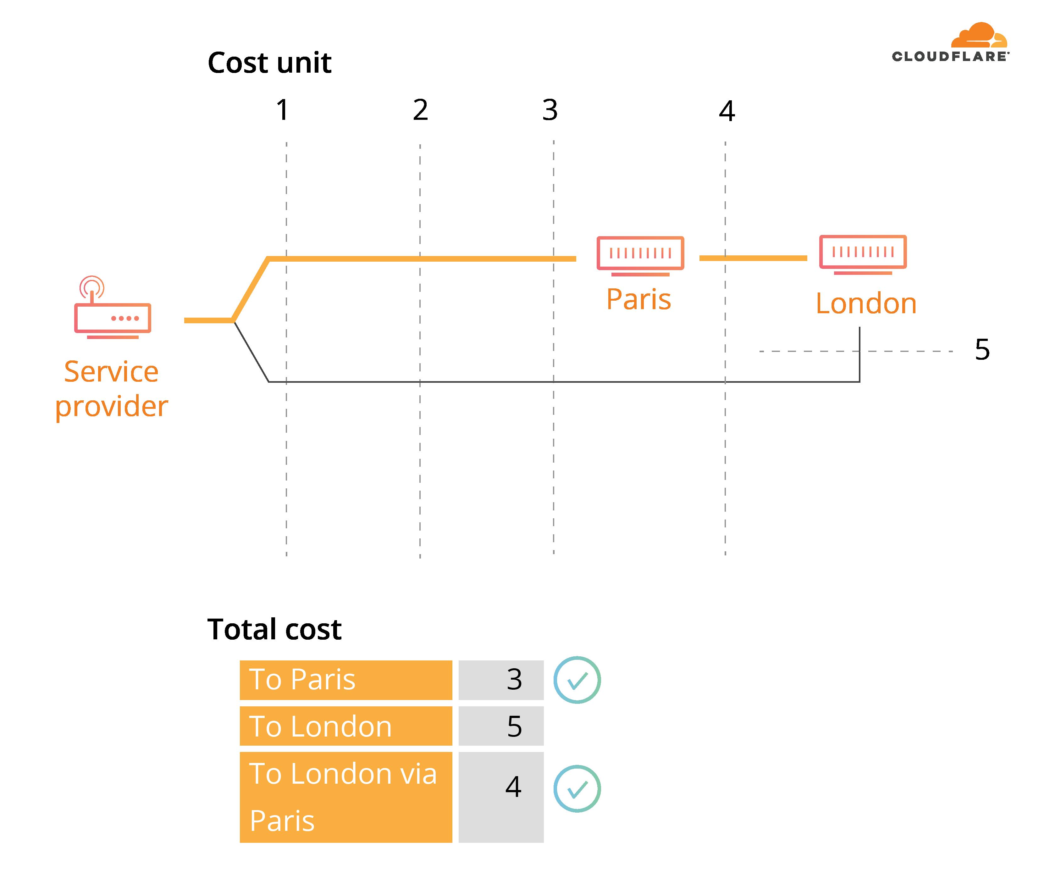 Closest routing diagram