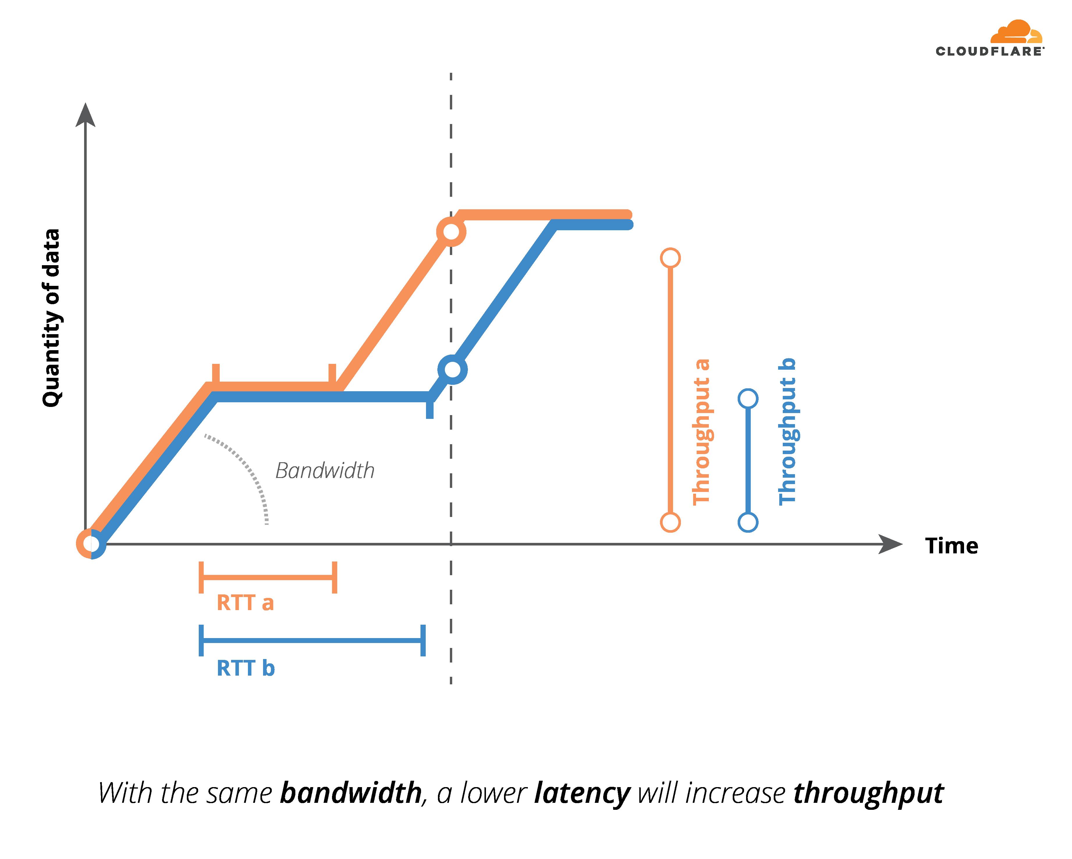 Impact of latency on throughput