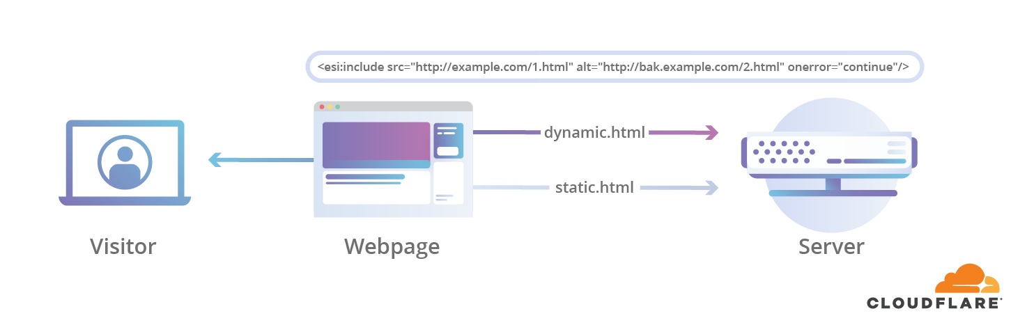 static-and-dynamic-content-diagram-blog-post-edge-side-workers@2x-1