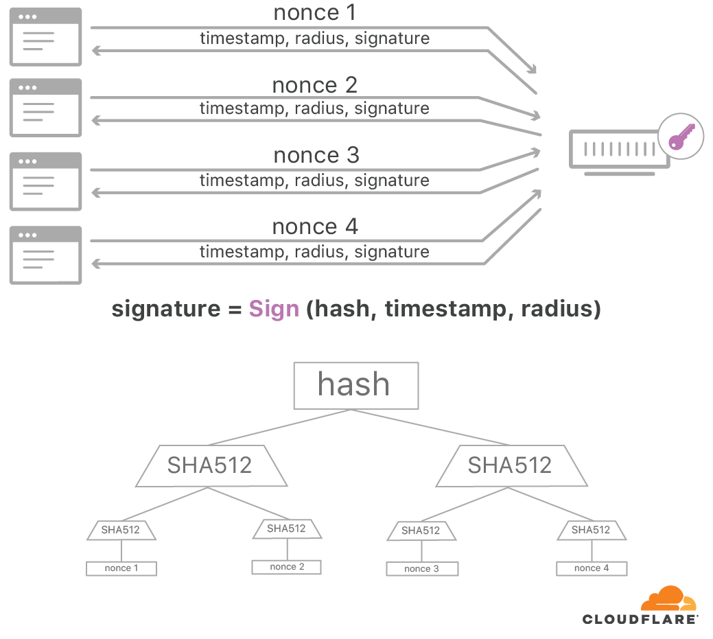 Roughtime: Securing Time with Digital Signatures