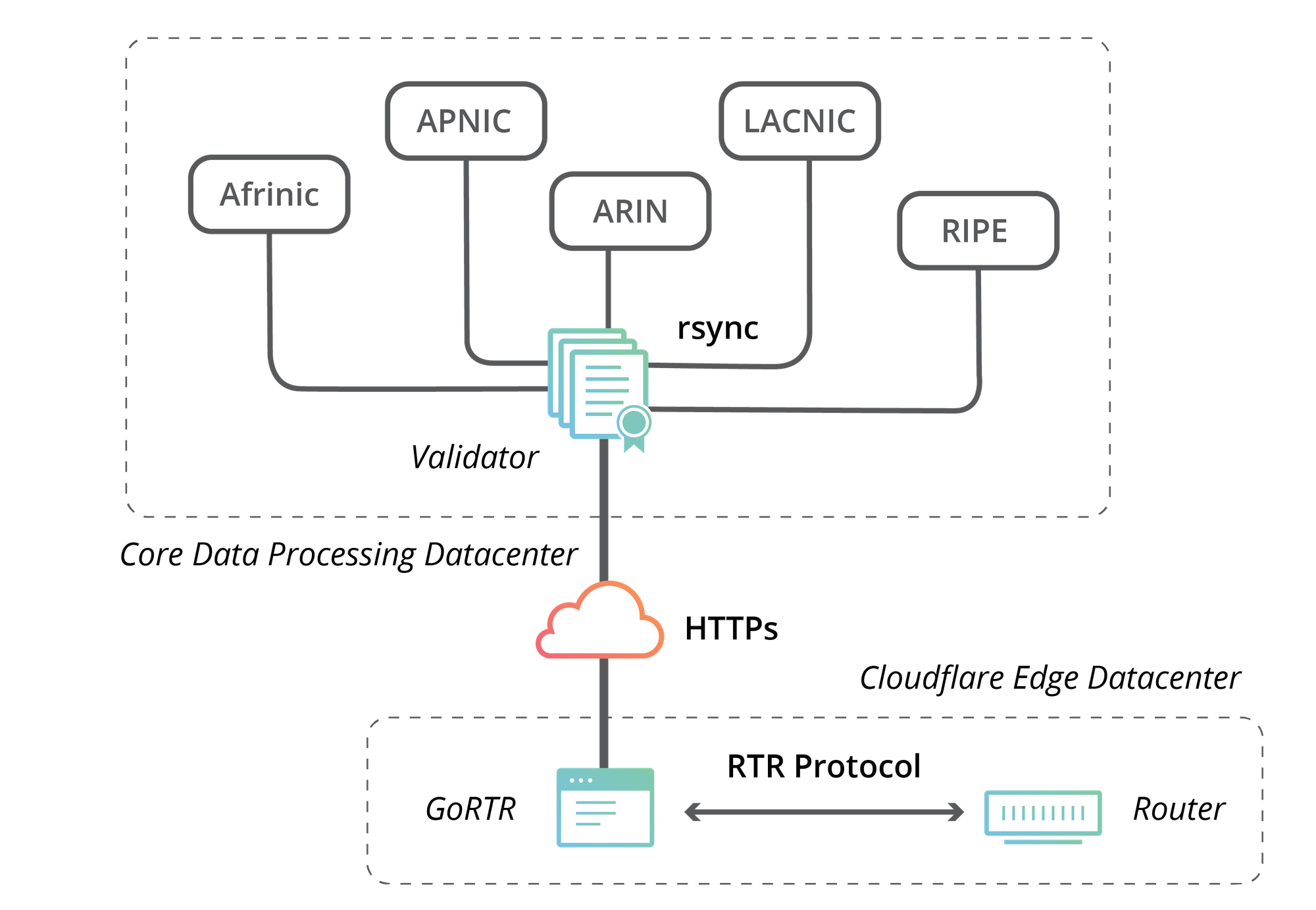 our path to securing Internet Routing