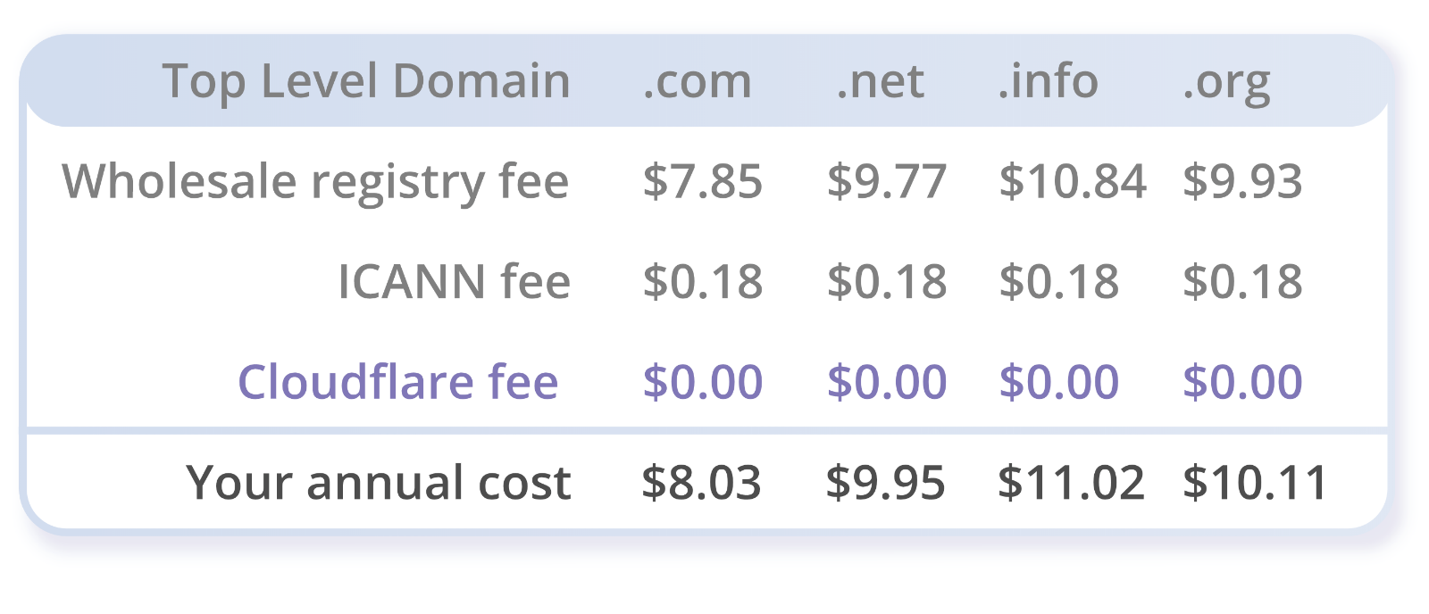 how to start a domain registrar