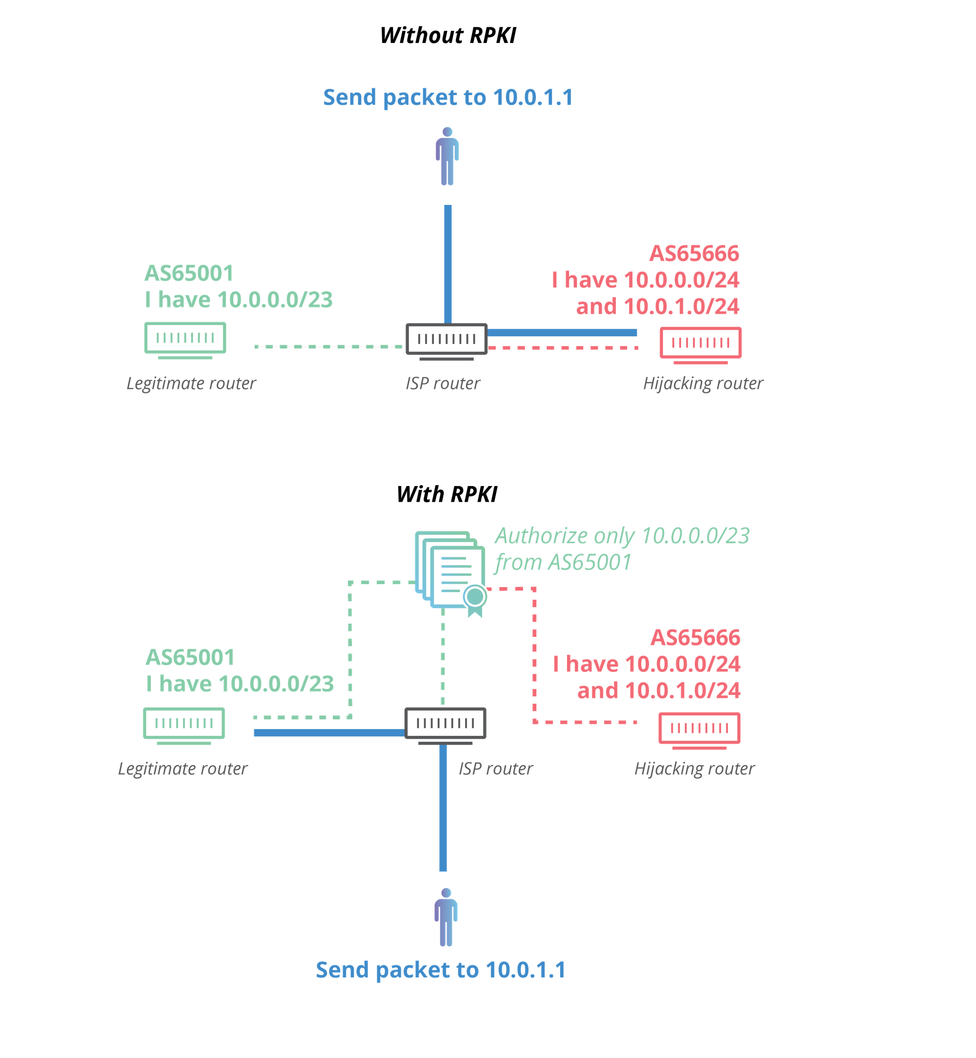 RPKI and BGP: our path to securing Internet Routing