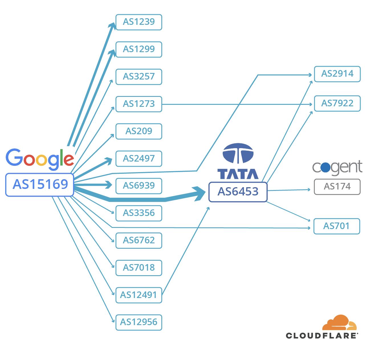 关于 Google/AS15169 路由如何传播到第1层 (Tier-1) 网络的典型视图