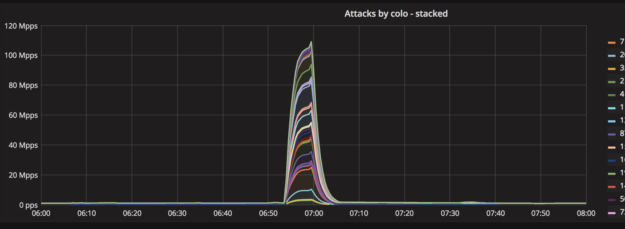 The rise of multivector DDoS attacks