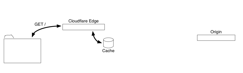 Served from edge cache.