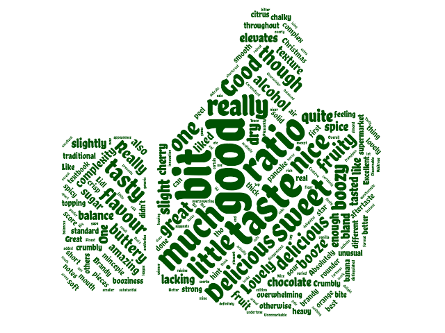 Good mince pie review word cloud