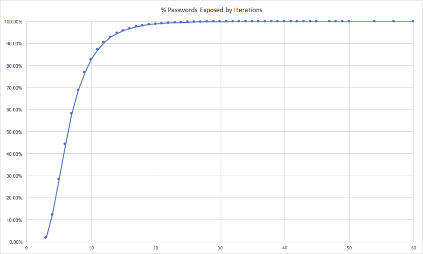 Banking-Grade Credential Stuffing: The Futility of Partial Password Validation