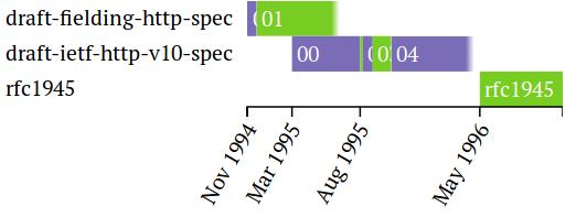 RFC 1945 的 IETF Datatracker 视图