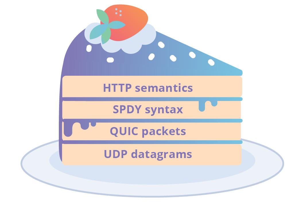 SPDY 位于 gQUIC 层之上的蛋糕