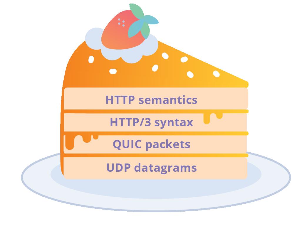 一个 HTTP/3 层蛋糕
