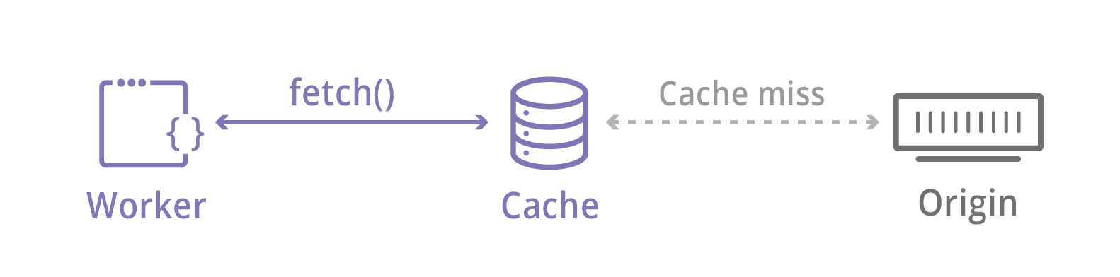 Introducing the Workers Cache API: Giving you control over