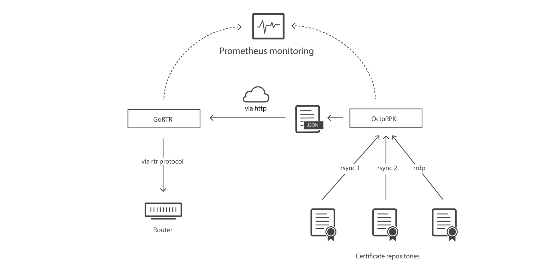 Cloudflare's RPKI Toolkit