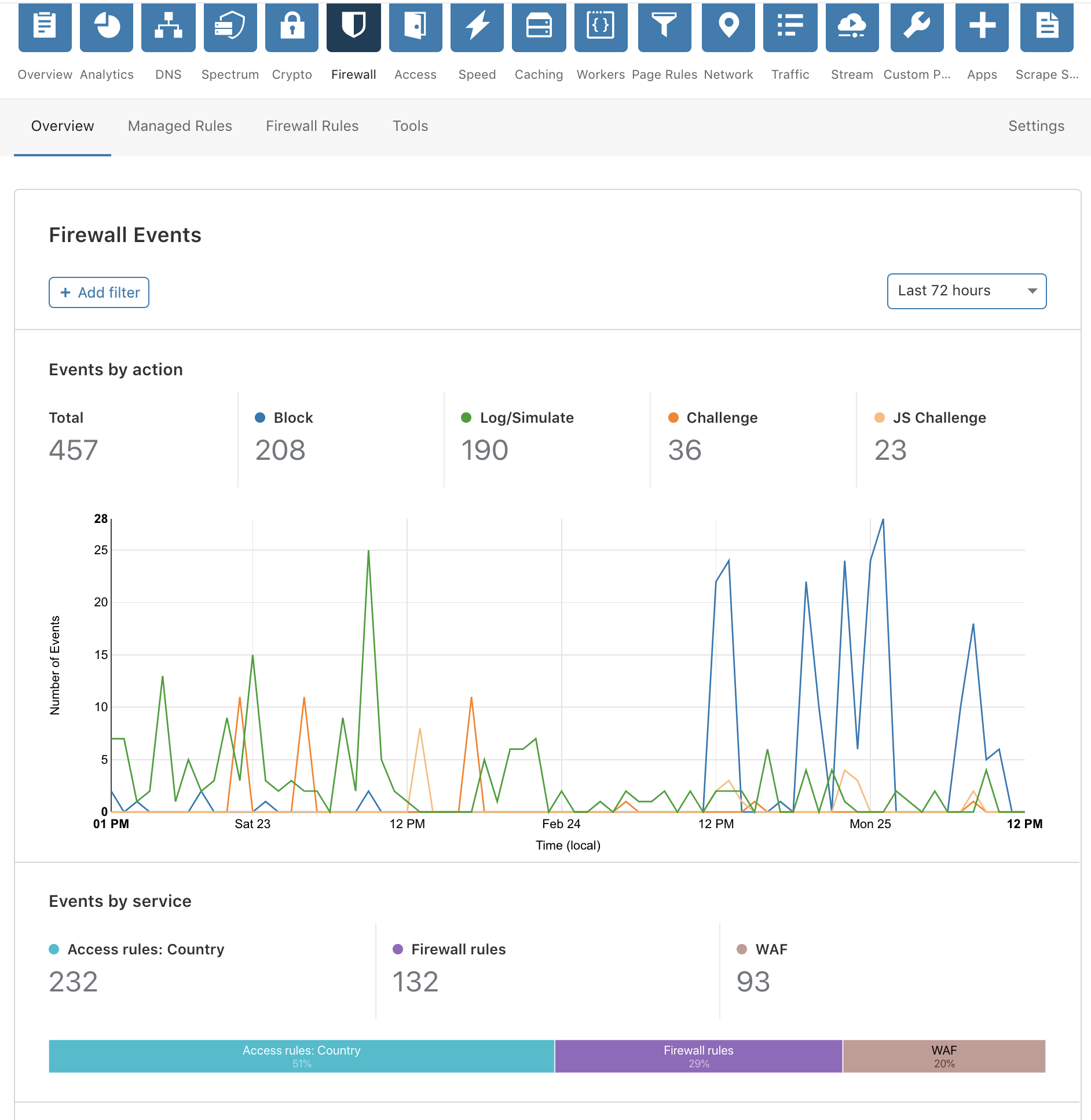 New Firewall Tab and Analytics
