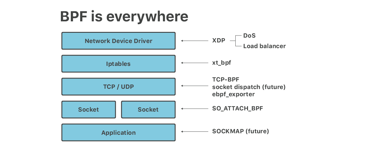 Cloudflare architecture and how BPF eats the world