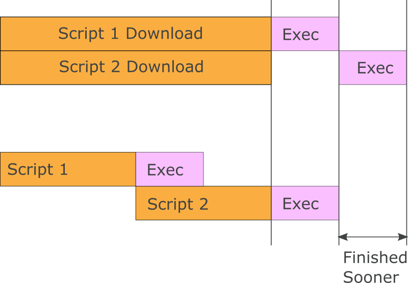 JavaScript Loading and Execution Pipelined