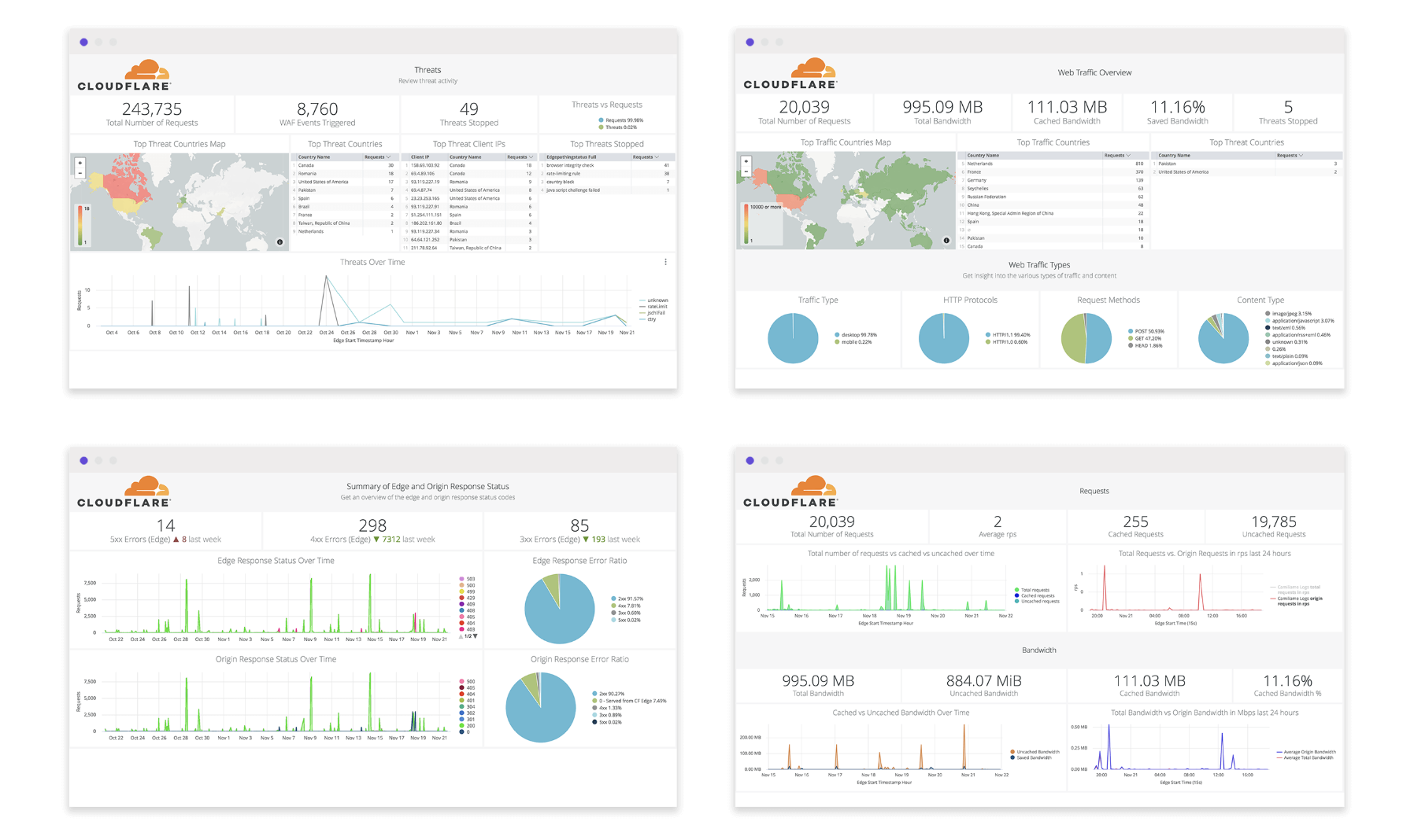 Get Cloudflare insights in your preferred analytics provider