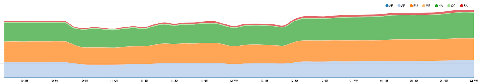 Comment Verizon et un optimiseur BGP ont affecté de nombreuses partie d'Internet aujourd'hu