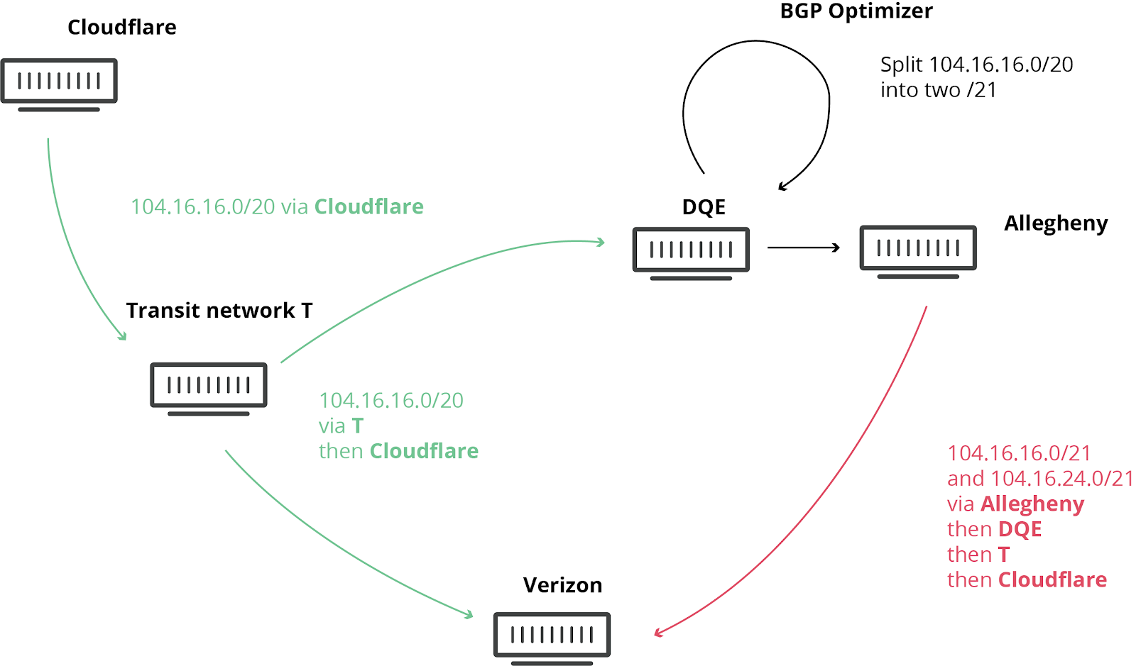 How Verizon and a BGP Optimizer Knocked Large Parts of the Internet Offline Today