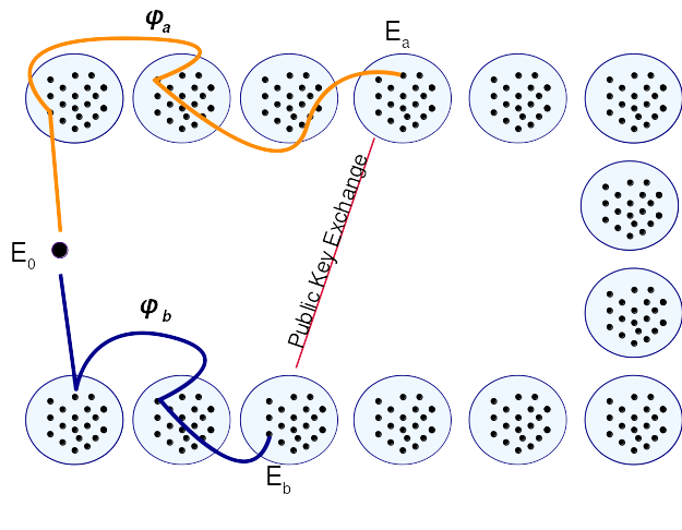 Towards Post-Quantum Cryptography in TLS