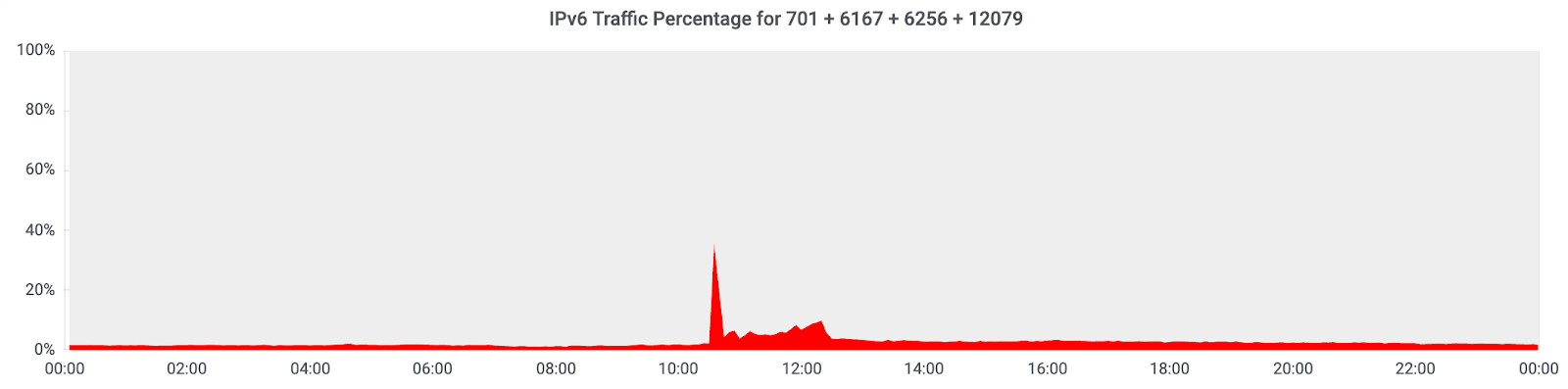 The deep-dive into how Verizon and a BGP Optimizer Knocked Large Parts of the Internet Offline Monday