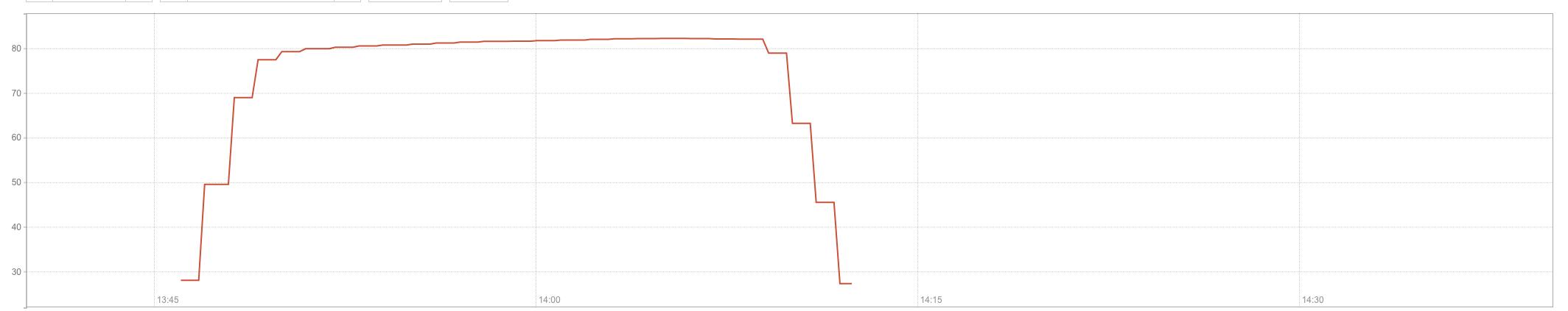 Потери трафика на одной из точек доступа, использующих Cloudflare (и не только из-за DDoS!)