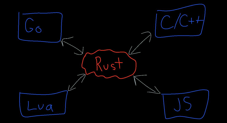 Rust parser generator