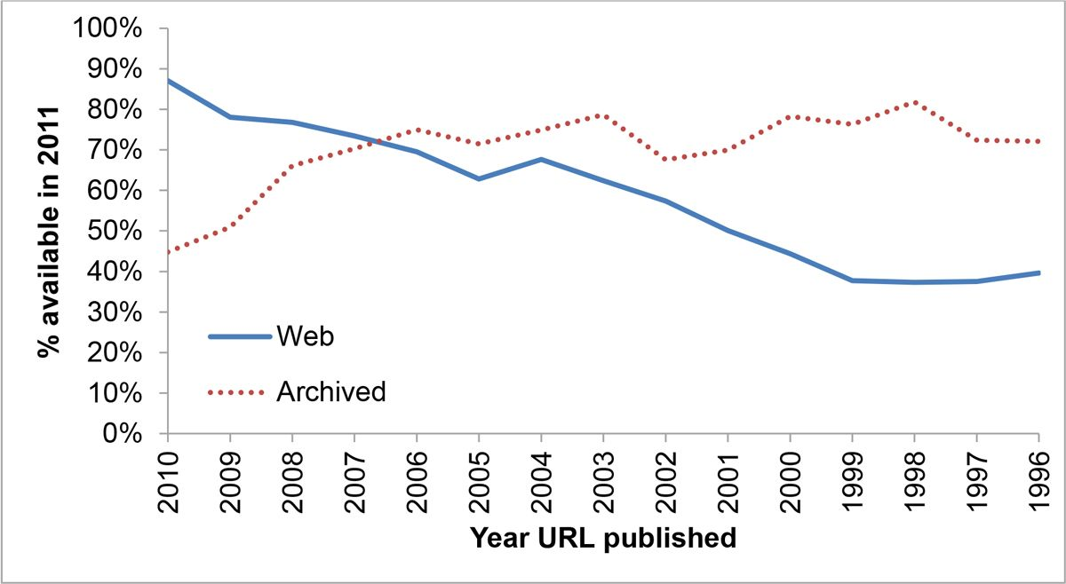Reliability of URLs