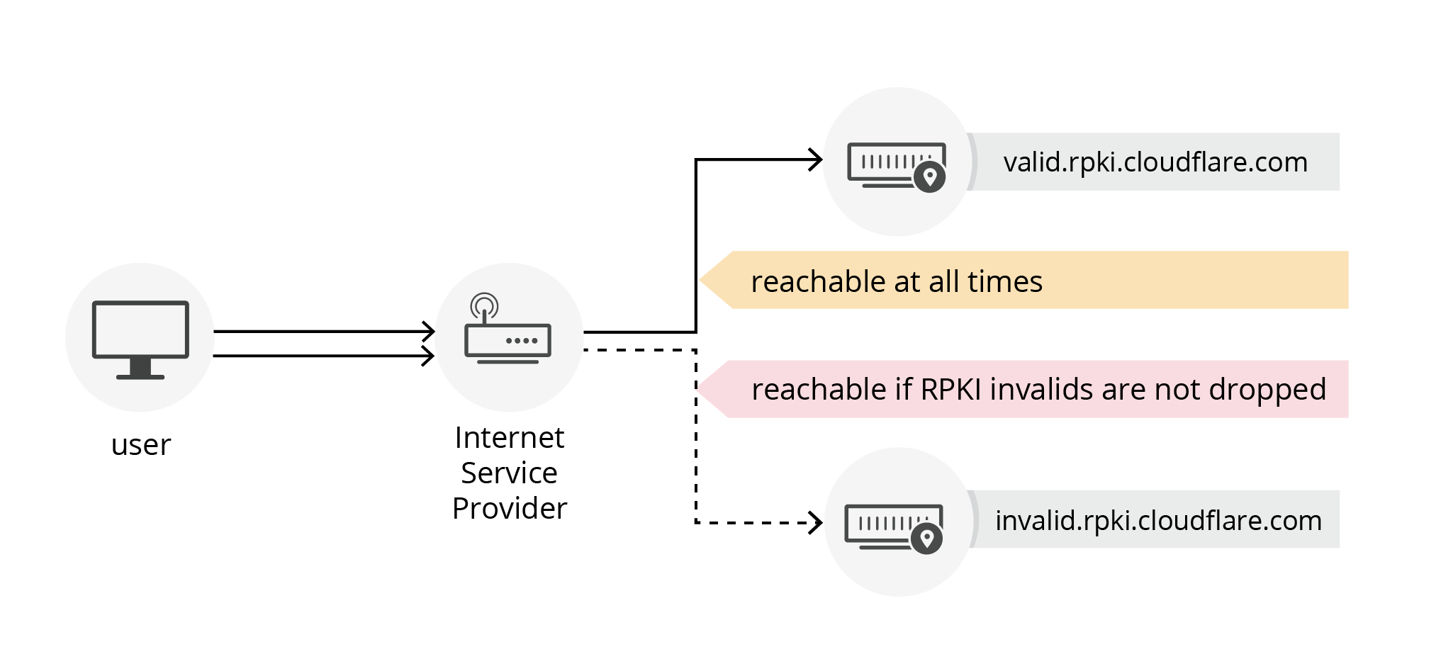 diagram showing a simple test of RPKI invalid reachability