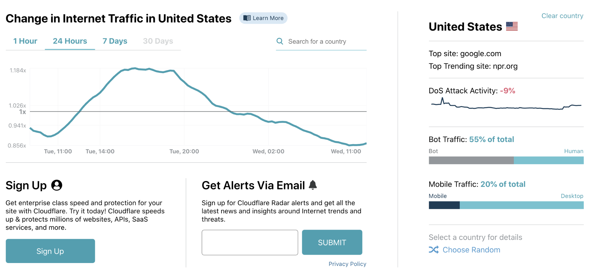 トラフィック インターネット ElastiFlowによるインターネットトラフィックの可視化